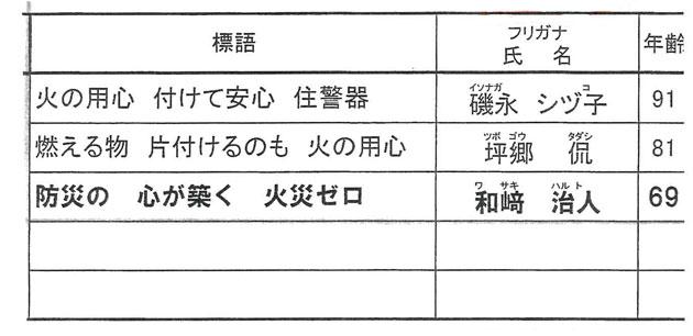 山口県消防協会 会長賞表彰 火災予防作品一覧 部門:防火標語